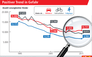 ACE-Grafik: Positiver Trend in Gefahr